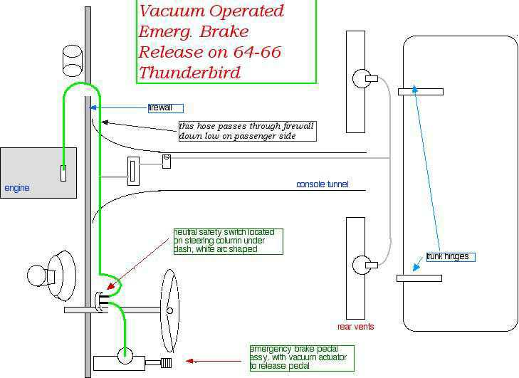 thunderbird technical resource library vacuum operated emergency brake release 64 66 flairbird