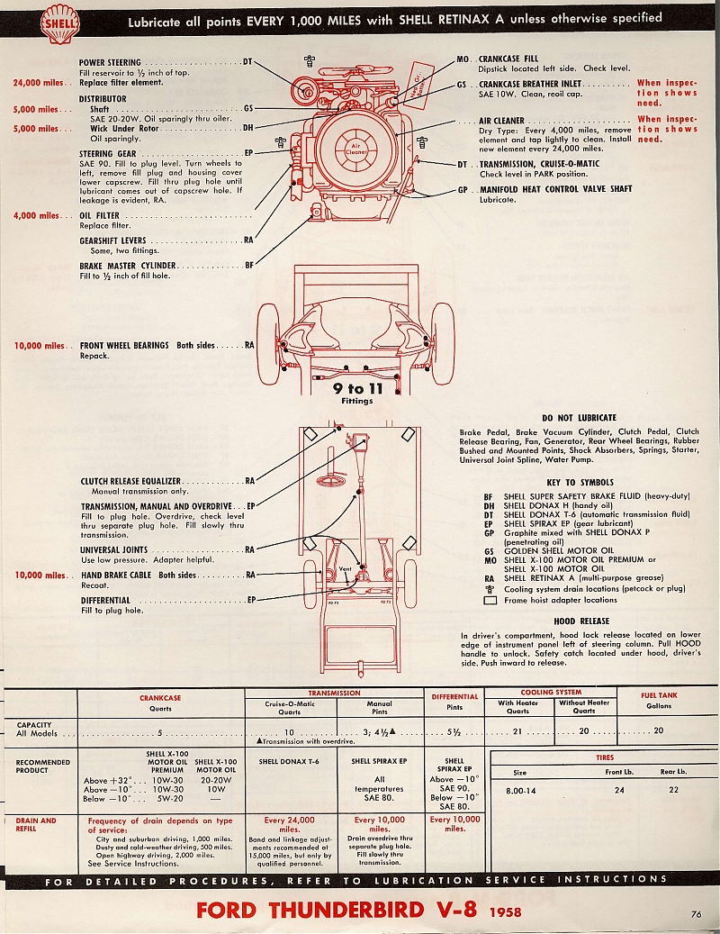 Thunderbird Technical Resource Library Color Wiring Diagram 1961 Ford Galaxie Schematic 1958 Lube Chart